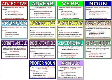 Free teaching resource.  Printable grammar terms posters.  Each poster includes an explanation of the term and some examples of their uses in sentences.  Includes adjective, adverb, verb, noun, pronoun, connective, conjunction, preposition, definite article, indefinite article, adverbial, fronted adverbial, proper noun and article.