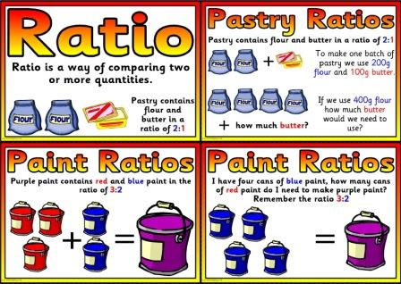 Free printable ratio posters for ks2 primary classrooms